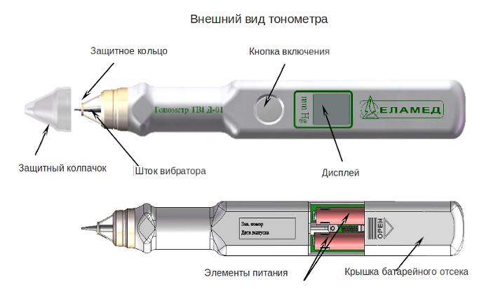 Фёдоров восстановление зрения