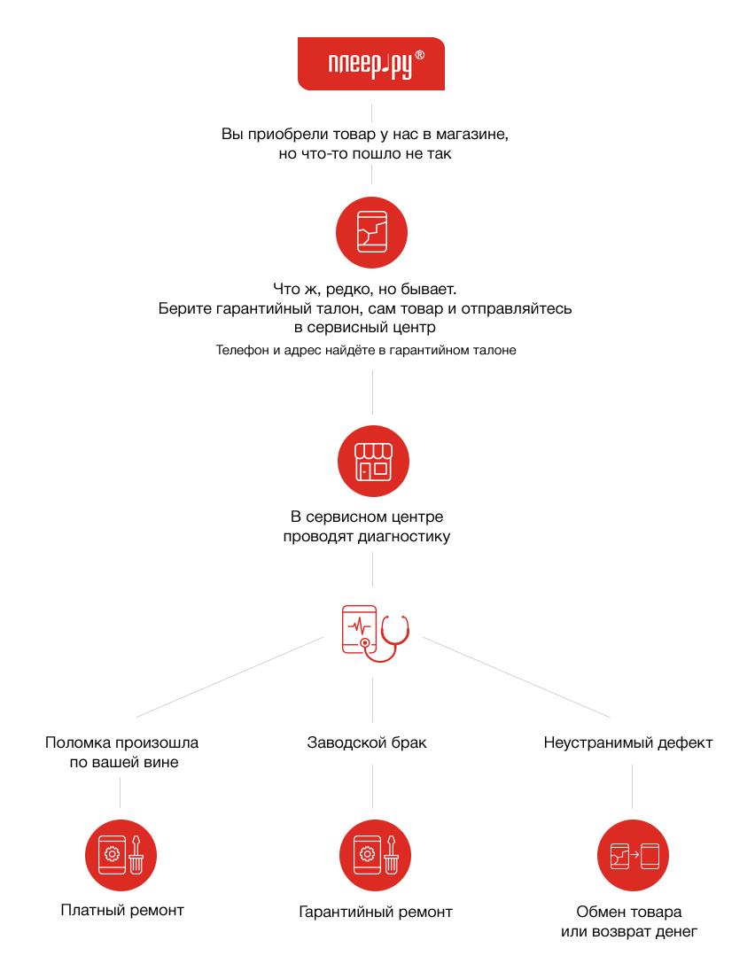 Как узнать о штрафе по постановлению