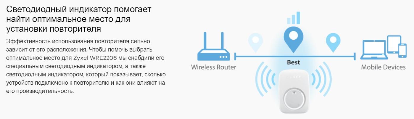 Wi-Fi усилитель ZyXEL WRE2206